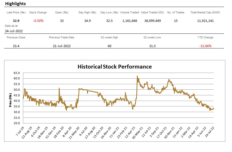 Stock Performance Bayan Investment Co