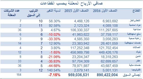 تقرير سوق الكويت للأوراق المالية للأسبوع المنتهي في 18 08 2016